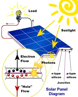 how is solar energy produced